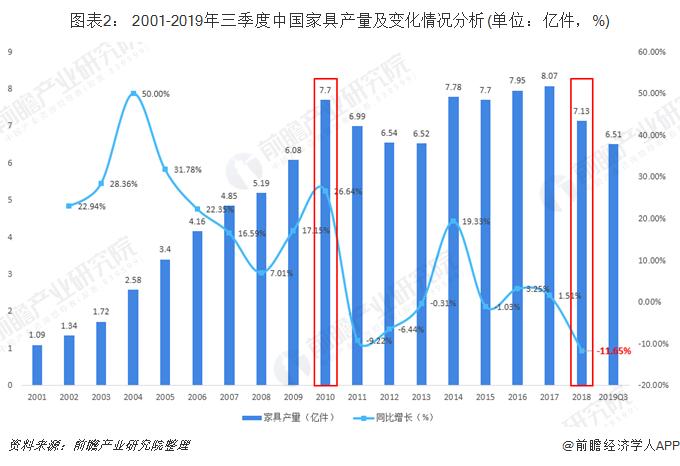 图表2: 2001-2019年三季度中国家具产量及变化情况分析(单位:亿件,%)