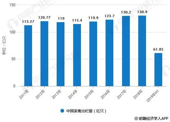 2011-2019年H1中国家禽出栏量统计情况
