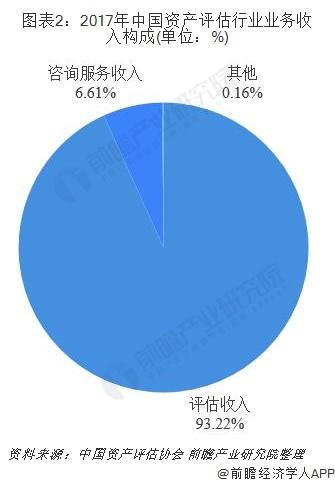图表2:2017年中国资产评估行业业务收入构成(单位:%)