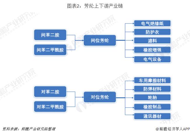 图表2:芳纶上下游产业链
