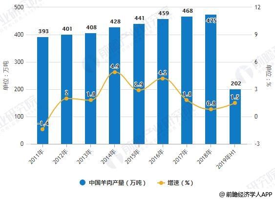 2011-2019年H1中国羊肉产量统计及增长情况