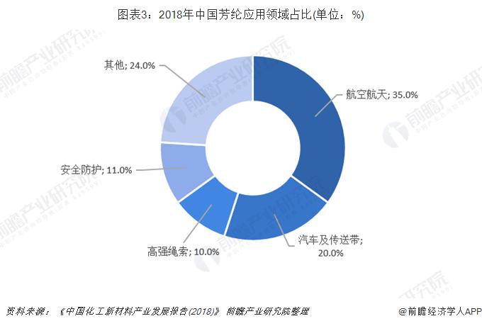 图表3:2018年中国芳纶应用领域占比(单位:%)