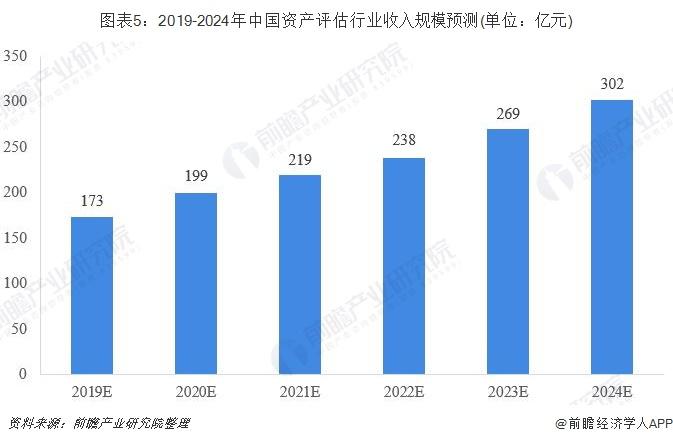 图表5:2019-2024年中国资产评估行业收入规模预测(单位:亿元)