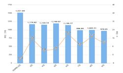 2019年前9月云南省水泥产量及增长情况分析