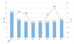 2019年9月广东省汽车产量及增长增长情况分析