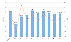 2019年10月我国塑料制品出口量及出口金额增长情况分析