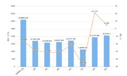 2019年前9月上海市发动机产量及增长情况分析
