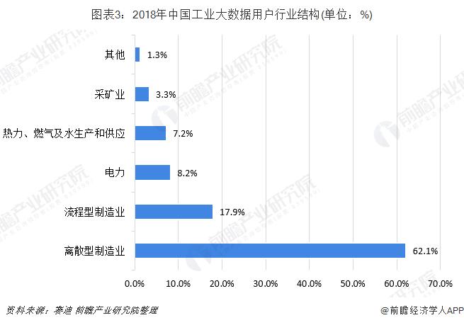 图表3:2018年中国工业大数据用户行业结构(单位:%)