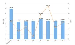 2019年前9月重庆市铝材产量及增长情况分析