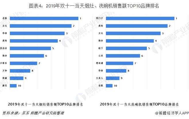 圖表4:2019年雙十一當天煙灶、洗碗機銷售額TOP10品牌排名