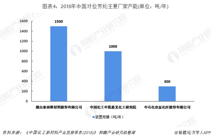 图表4:2018年中国对位芳纶主要厂家产能(单位:吨/年)