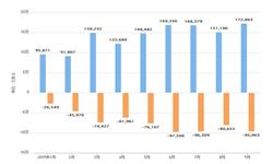 2019年前9月深圳前海湾保税港区进出口金额及差额情况分析