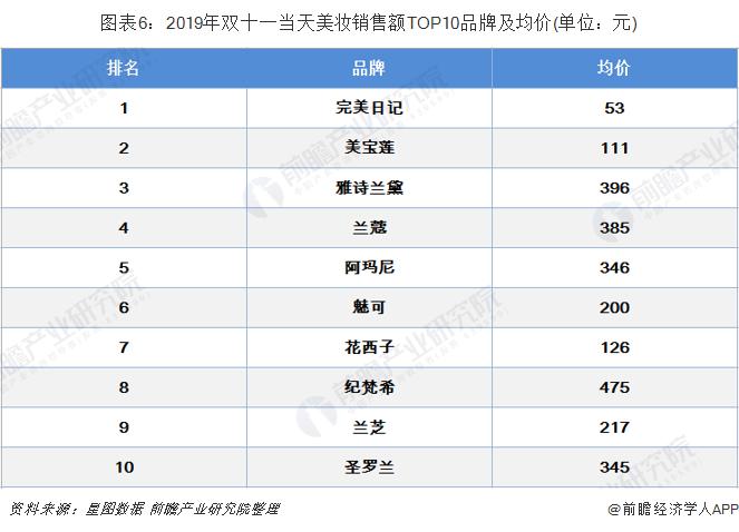 圖表6:2019年雙十一當天美妝銷售額TOP10品牌及均價(單位:元)