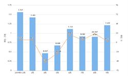2019年前9月云南省合成洗涤剂产量及增长情况分析