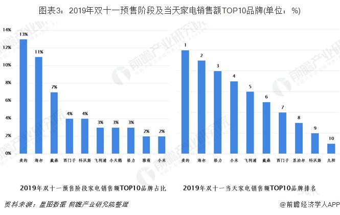 圖表3:2019年雙十一預售階段及當天家電銷售額TOP10品牌(單位:%)