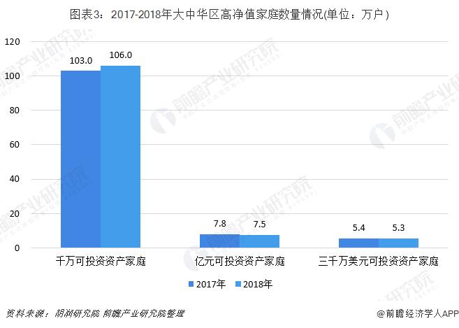 圖表3:2017-2018年大中華區高凈值家庭數量情況(單位:萬戶)