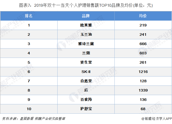 圖表7:2019年雙十一當天個人護理銷售額TOP10品牌及均價(單位:元)