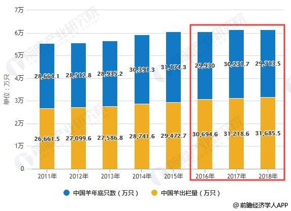 2014-2018年中国羊年底只数、羊出栏量统计情况