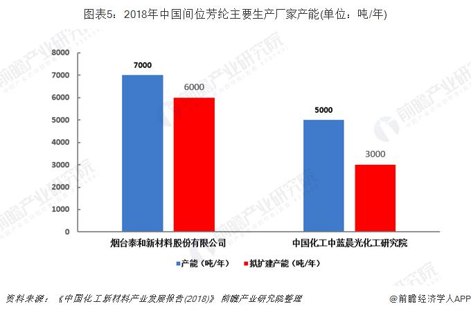 图表5:2018年中国间位芳纶主要生产厂家产能(单位:吨/年)