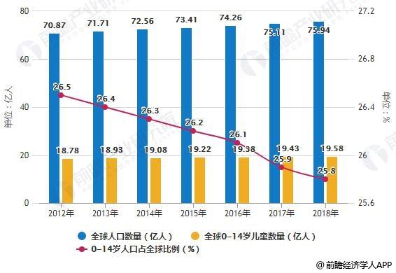 2012-2018年全球人口数量、0-14岁儿童数量统计情况