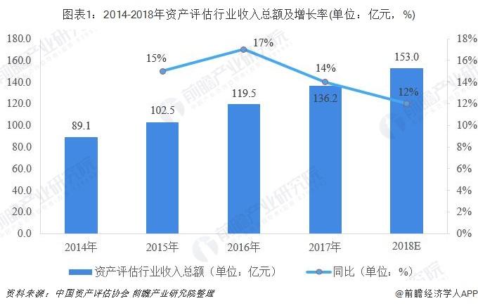 图表1:2014-2018年资产评估行业收入总额及增长率(单位:亿元,%)