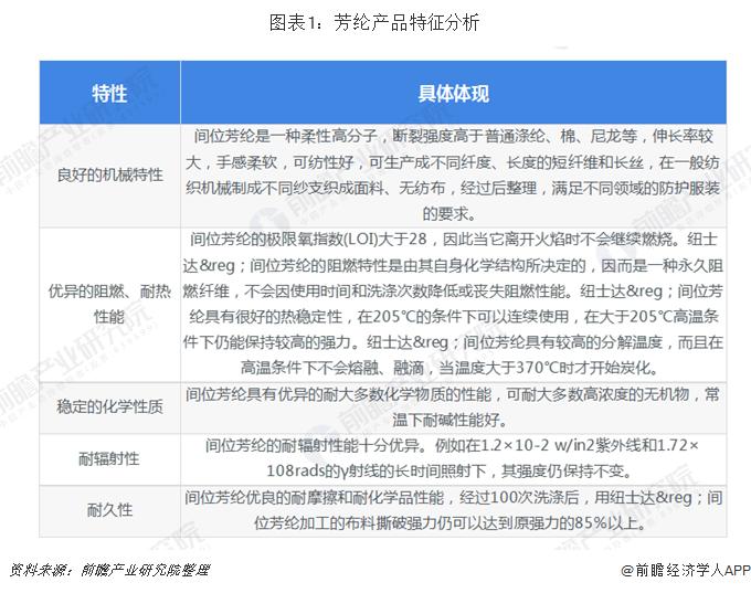 图表1:芳纶产品特征分析