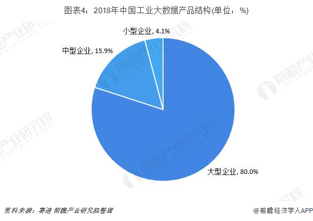图表4:2018年中国工业大数据产品结构(单位:%)