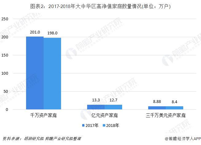 圖表2:2017-2018年大中華區高凈值家庭數量情況(單位:萬戶)