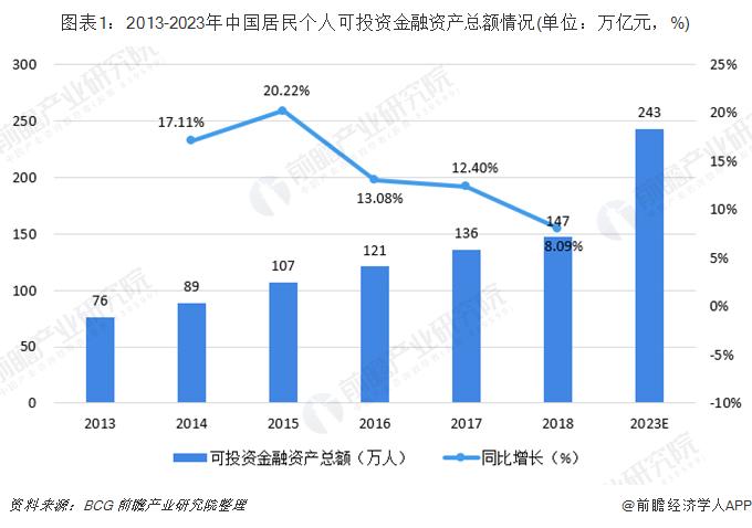 圖表1:2013-2023年中國居民個人可投資金融資產總額情況(單位:萬億元,%)