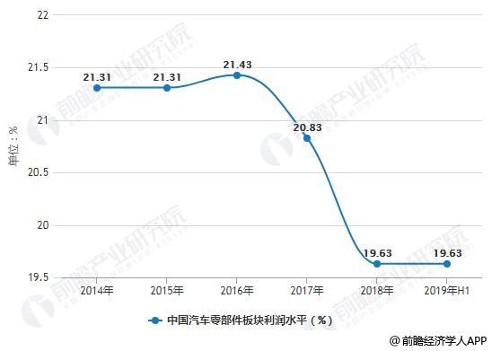 2014-2019年H1中国汽车零部件板块利润水平统计情况