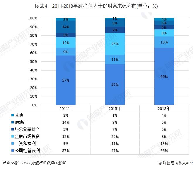 圖表4:2011-2018年高凈值人士的財富來源分布(單位:%)