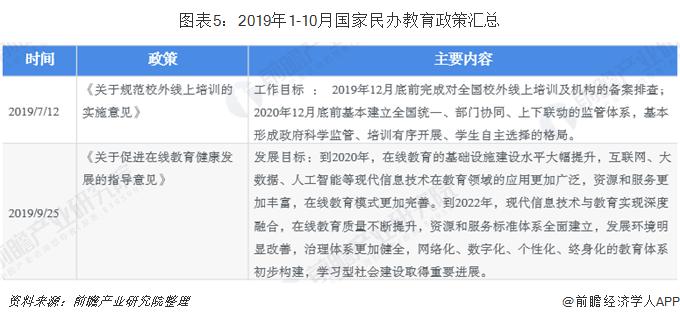 图表5:2019年1-10月国家民办教育政策汇总