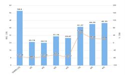 2019年前9月吉林省铁矿石产量及增长情况分析