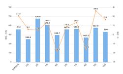 2019年10月我国成品油出口量及出口金额增长情况分析