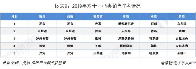 圖表9:2019年雙十一酒類銷售排名情況