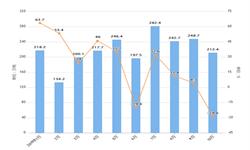 2019年10月中国矿物肥料及化肥出口量及出口金额增长情况分析