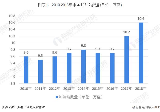 图表1:2010-2018年中国加油站数量(单位:万座)