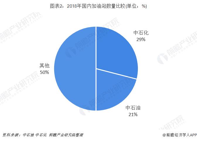 图表2:2018年国内加油站数量比较(单位:%)