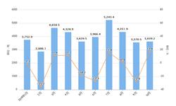 2019年前10月我国稀土出口量及出口金额增长情况分析