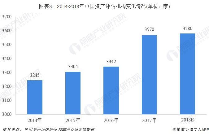 图表3:2014-2018年中国资产评估机构变化情况(单位:家)