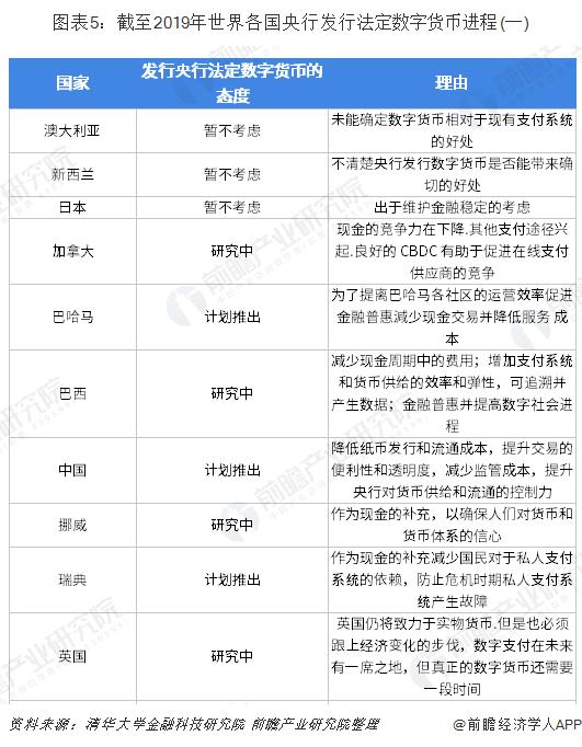 图表5:截至2019年世界各国央行发行法定数字货币进程(一)