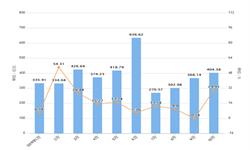 2019年10月保利地产销售面积及销售金额情况分析