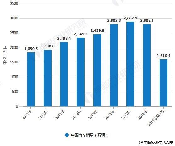 2011-2019年前8月中国汽车销量统计情况