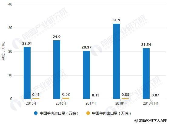 2015-2019年H1中国羊肉进出口量、进出口金额统计情况