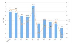 2019年10月我国焦炭出口量及出口金额增长情况分析