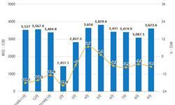 2019年Q3中国手机行业市场分析:产量接近12.6亿台 市场出货量达到2.87亿部