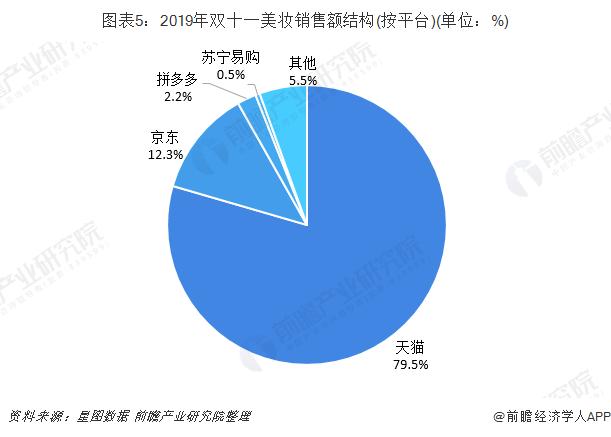 圖表5:2019年雙十一美妝銷售額結構(按平臺)(單位:%)