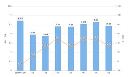 2019年9月海南省饮料产量及增长情况分析
