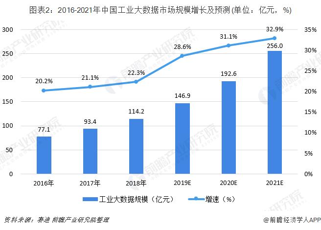 图表2:2016-2021年中国工业大数据市场规模增长及预测(单位:亿元,%)