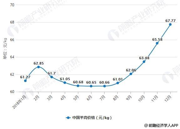 2018年1-12月中国羊肉月度价格变化情况